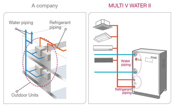 Lg Vrf Diagram Diy Enthusiasts Wiring Diagrams